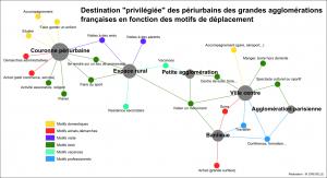 Métro, boulot, dodo… et le reste : motifs de mobilité périurbaine et relation à l'agglomération