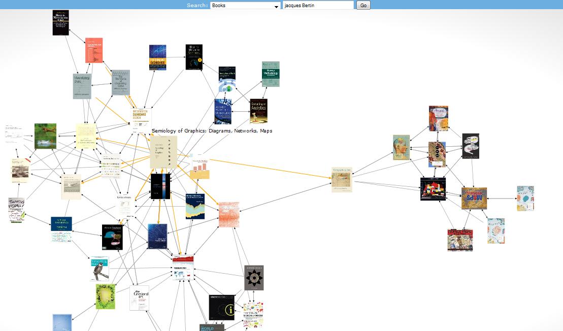 O U00f9 L U2019on Visualise Le Graphe De Ce Qu U2019on Nous Recommande  Sur Amazon U00a9  Youtube U00a9  Etc    U2013 Groupe