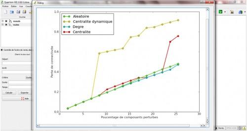 Analyse de la vulnérabilité combinatoire