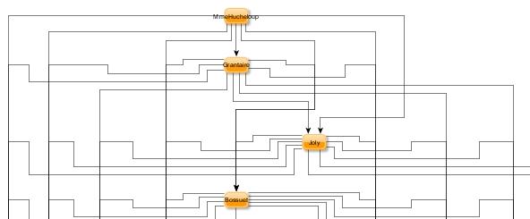 Algorithme Flowchart