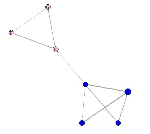 Visualisation avec igraph