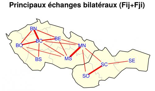 echanges